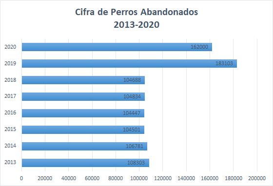 Cifra de perros abandonados en España. Estadística de perros abandonados en España por año